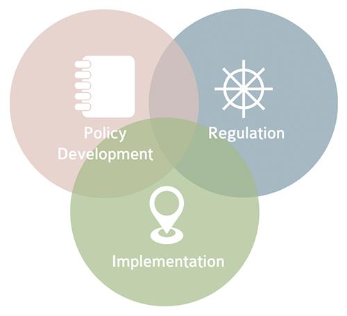 Agile Venn Diagram