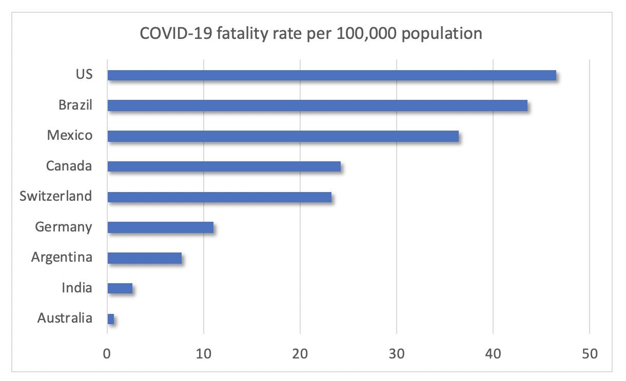 COVID 19 Fatality