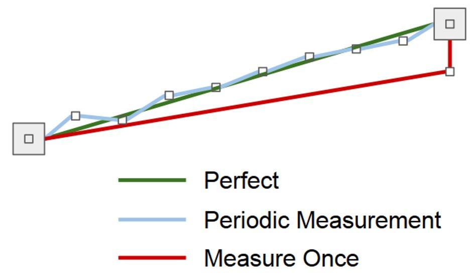 Perfect Chart