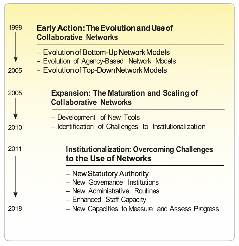 Evolution of Collaboration