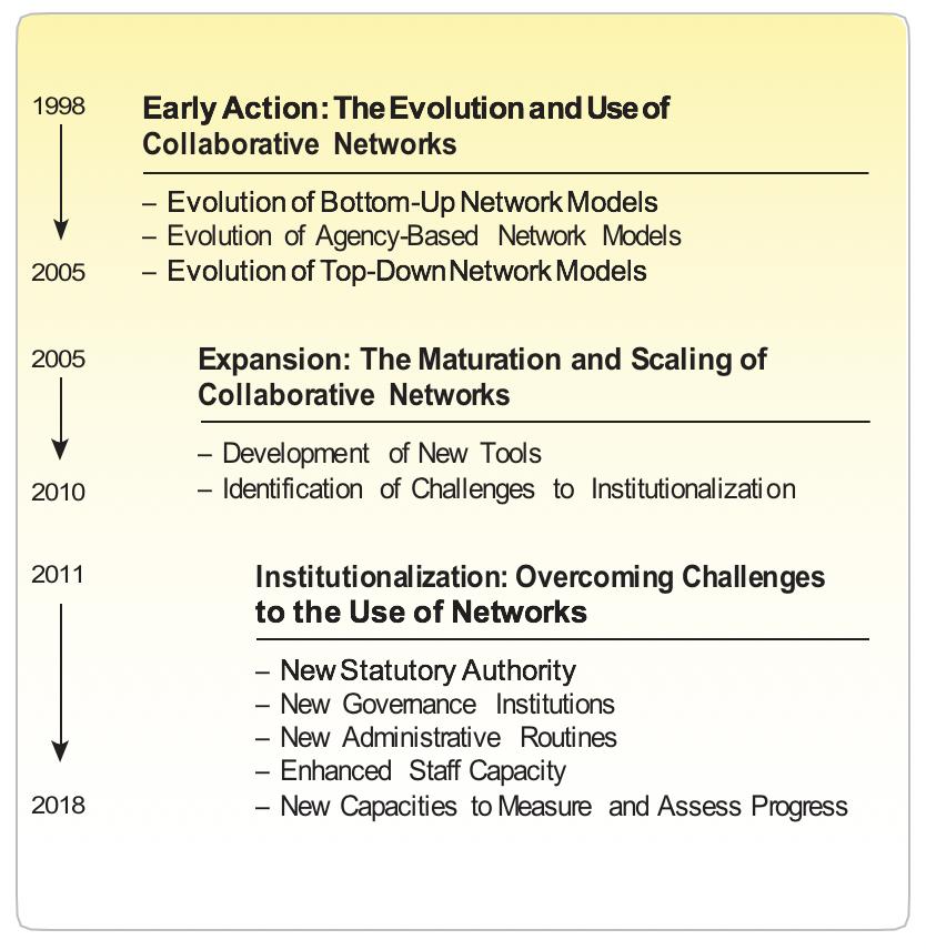 Evolution of Collaboration